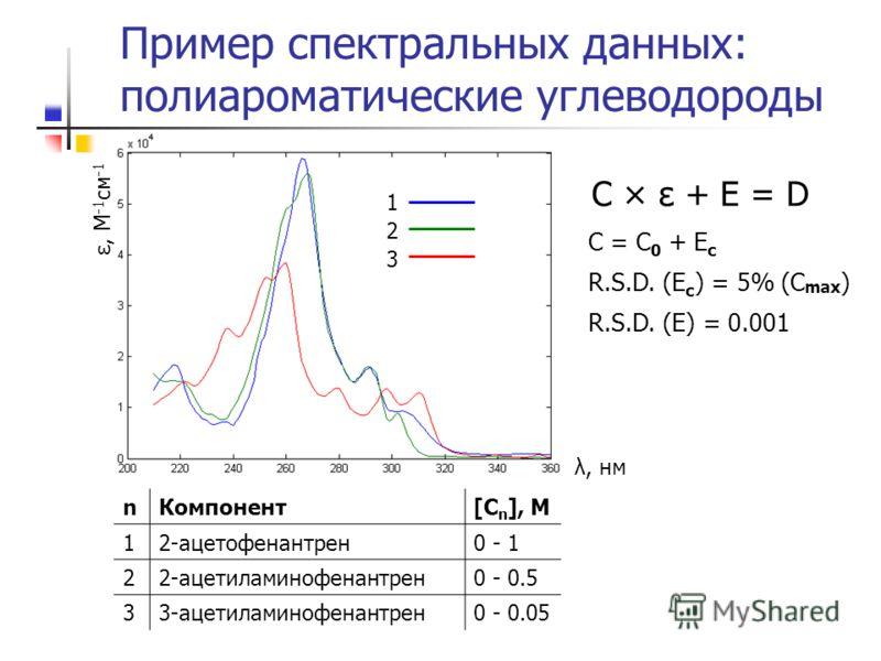 Пример спектральных данных: полиароматические углеводороды λ, нм ε, M -1 см -1 1 2 3 C × ε + E = D R.S.D. (E) = 0.001 C = C 0 + E c R.S.D. (E c ) = 5% (C max ) nКомпонент[C n ], M 12-ацетофенантрен0 - 1 22-ацетиламинофенантрен0 - 0.5 33-ацетиламинофе