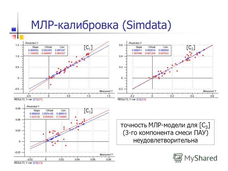 МЛР-калибровка (Simdata) [C 1 ][C 2 ] [C 3 ] точность МЛР-модели для [С 3 ] (3-го компонента смеси ПАУ) неудовлетворительна