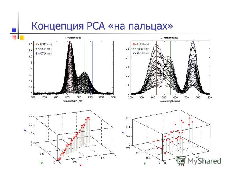 Концепция PCA «на пальцах» X=A(522 nm) Y=A(644 nm) Z=A(714 nm) X=A(430 nm) Y=A(550 nm) Z=A(750 nm)
