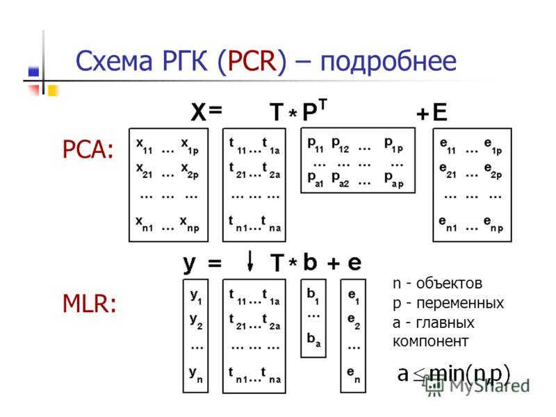 Схема РГК (PCR) – подробнее PCA: MLR: n - объектов p - переменных a - главных компонент