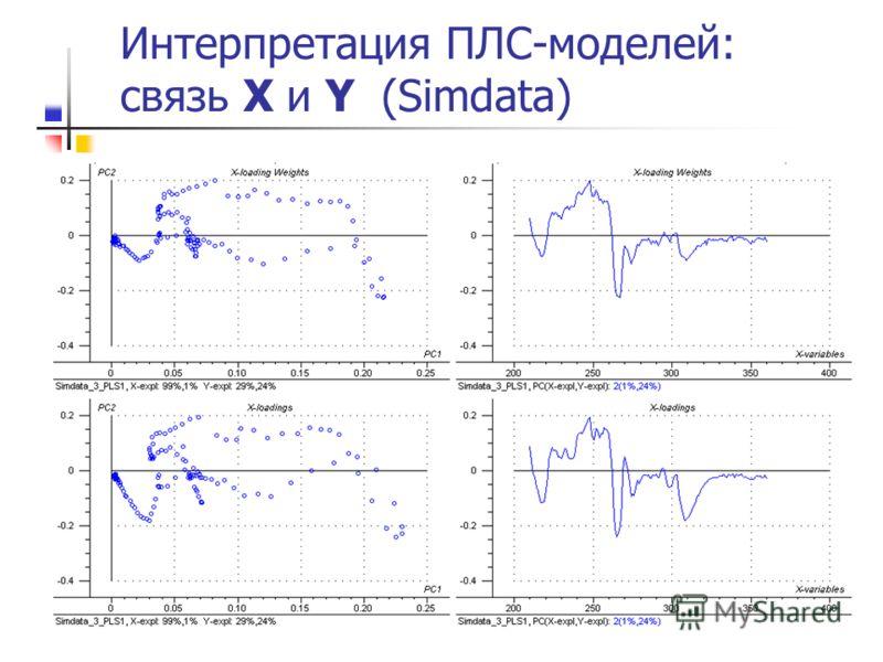 Интерпретация ПЛС-моделей: связь X и Y (Simdata)