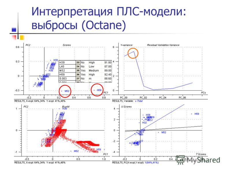 Интерпретация ПЛС-модели: выбросы (Octane)