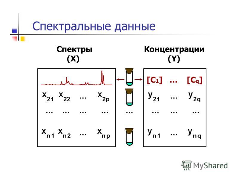 Спектральные данные Спектры (X) Концентрации (Y) [C 1 ] … [C q ]