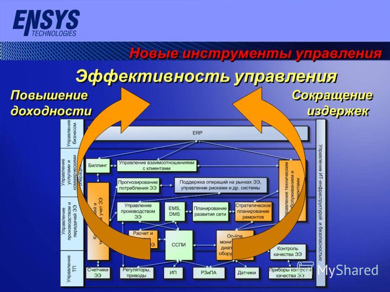 Новые инструменты управления Повышение доходности Сокращение издержек Эффективность управления
