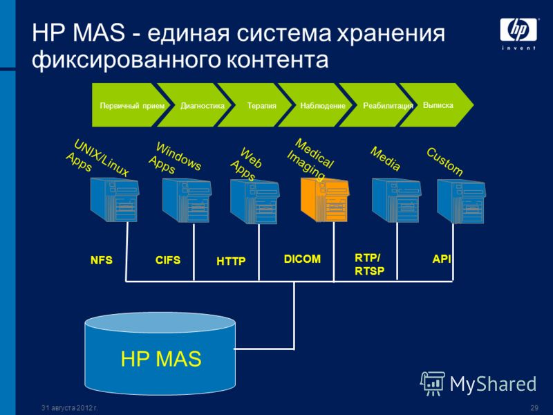 31 августа 2012 г.29 HP MAS - единая система хранения фиксированного контента UNIX/Linux Apps Windows Apps Web Apps Medical Imaging HTTP DICOM CIFS NFS Media Custom RTP/ RTSP API HP MAS Первичный приемДиагностикаТерапия НаблюдениеРеабилитация Выписка