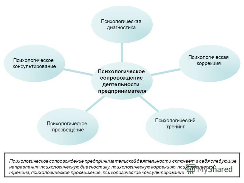 Психология в предпринимательстве