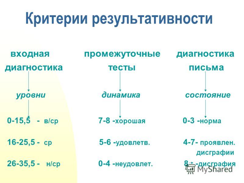 Критерии результативности входная промежуточные диагностика диагностика тесты письма уровни динамика состояние 0-15,5 - в/ср 7-8 - хорошая 0-3 - норма 16-25,5 - ср 5-6 - удовлетв. 4-7- проявлен. дисграфии 26-35,5 - н/ср 0-4 - неудовлет. 8 - дисграфия