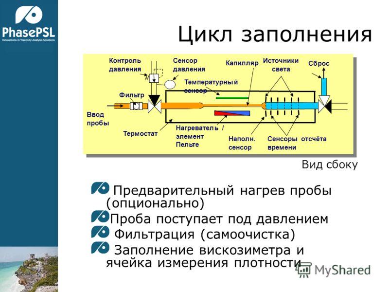 Цикл заполнения Предварительный нагрев пробы (опционально) Проба поступает под давлением Фильтрация (самоочистка) Заполнение вискозиметра и ячейка измерения плотности Вид сбоку Сенсоры отсчёта времени Наполн. сенсор Нагреватель / элемент Пельте Сброс