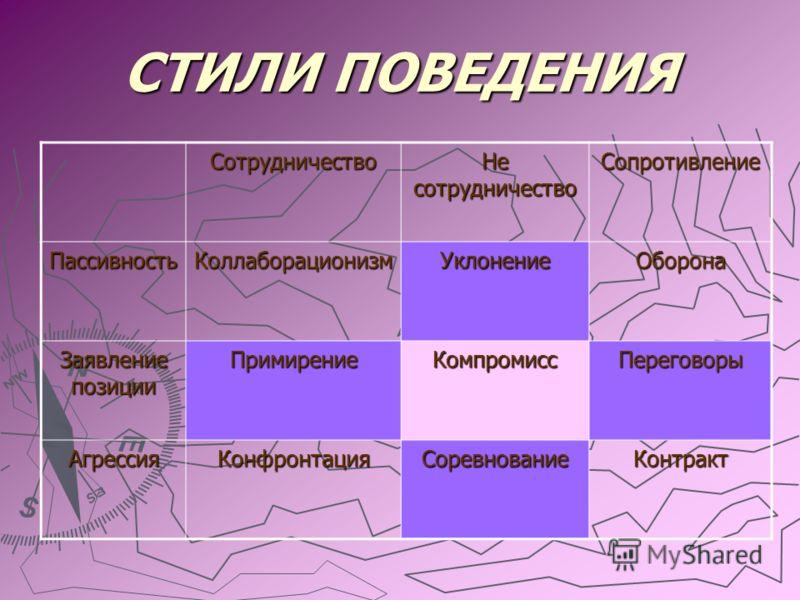 Стадии развития конфликта (А. К. Зайцев) зарождение формирование развитие пик угасание