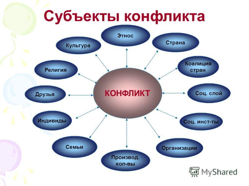 Структура социального конфликта включает: Субъекты конфликта Взаимодействие между ними Предмет конфликта Состояние окружающей среды