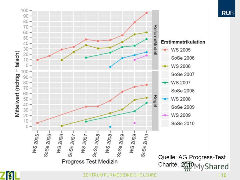 ZENTRUM FÜR MEDIZINISCHE LEHRE | 15 Quelle: AG Progress-Test Charité, 2010