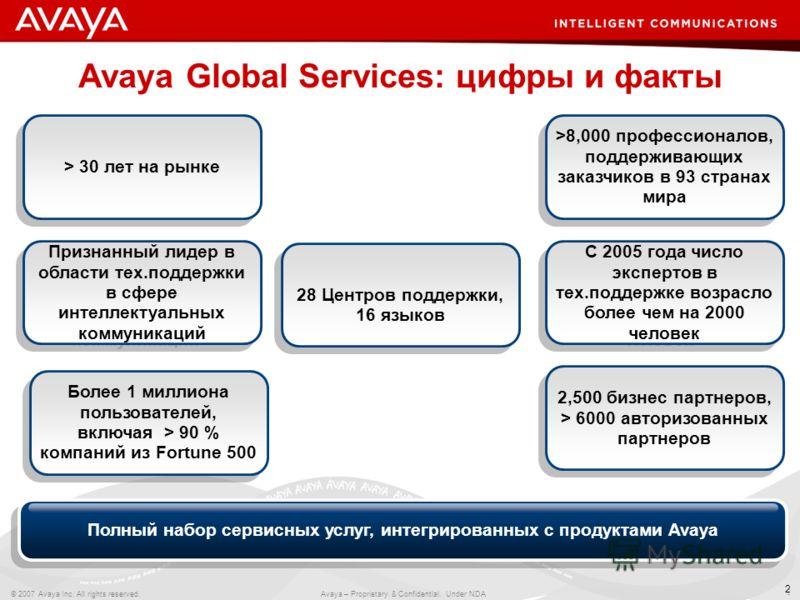 2 © 2007 Avaya Inc. All rights reserved. Avaya – Proprietary & Confidential. Under NDA 2 Avaya Global Services: цифры и факты 28 Центров поддержки, 16 языков Более 1 миллиона пользователей, включая > 90 % компаний из Fortune 500 > 30 лет на рынке 2,5