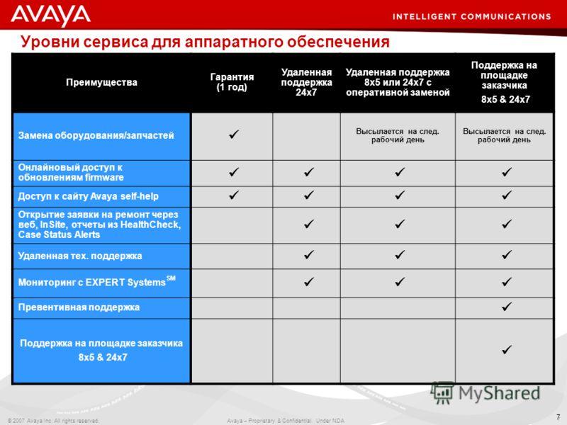 7 © 2007 Avaya Inc. All rights reserved. Avaya – Proprietary & Confidential. Under NDA 7 Уровни сервиса для аппаратного обеспечения Преимущества Гарантия (1 год) Удаленная поддержка 24x7 Удаленная поддержка 8x5 или 24x7 с оперативной заменой Поддержк