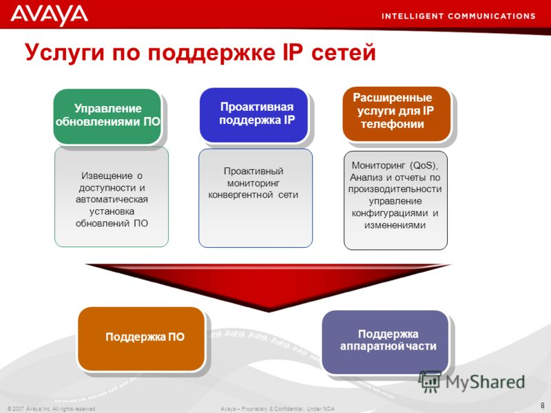 8 © 2007 Avaya Inc. All rights reserved. Avaya – Proprietary & Confidential. Under NDA 8 Услуги по поддержке IP сетей Извещение о доступности и автоматическая установка обновлений ПО Управление обновлениями ПО Проактивный мониторинг конвергентной сет