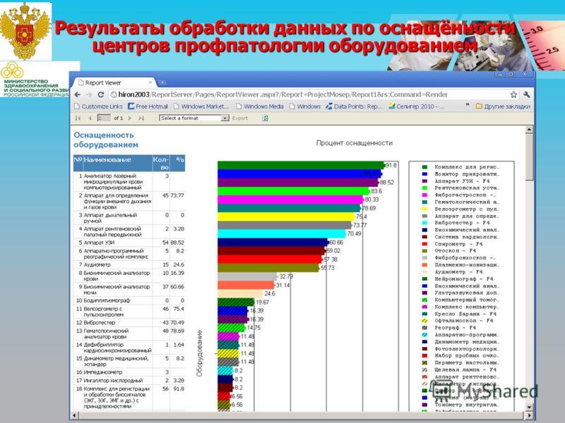 Результаты обработки данных по оснащённости центров профпатологии оборудованием