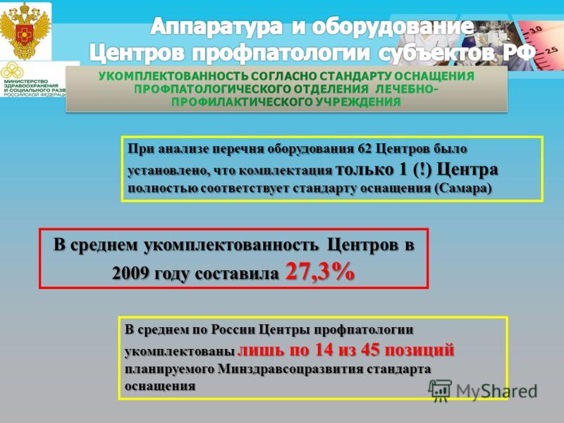 При анализе перечня оборудования 62 Центров было установлено, что комплектация только 1 (!) Центра полностью соответствует стандарту оснащения (Самара) В среднем укомплектованность Центров в 2009 году составила 27,3% В среднем по России Центры профпа