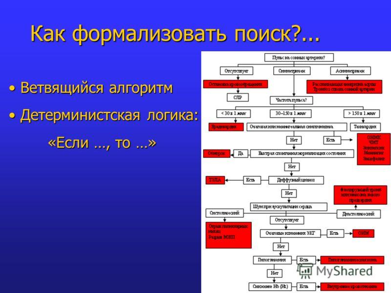 Ветвящийся алгоритмВетвящийся алгоритм Детерминистская логика:Детерминистская логика: «Если …, то …» Как формализовать поиск?...