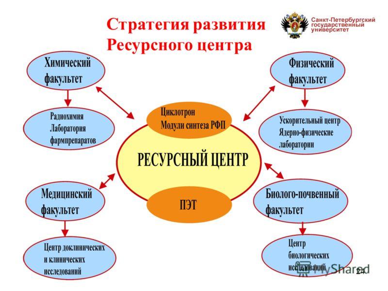 24 Стратегия развития Ресурсного центра