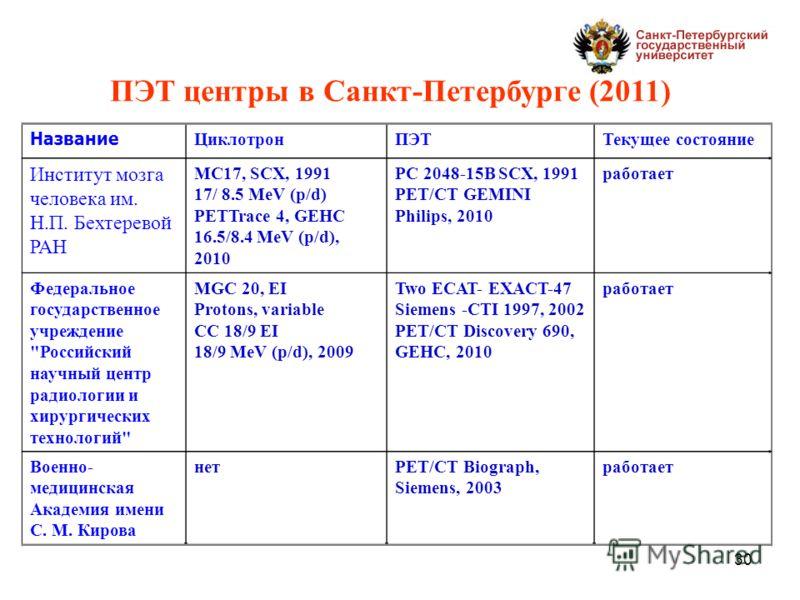 30 Название ЦиклотронПЭТТекущее состояние Институт мозга человека им. Н.П. Бехтеревой РАН MC17, SCX, 1991 17/ 8.5 MeV (p/d) PETTrace 4, GEHC 16.5/8.4 MeV (p/d), 2010 PC 2048-15B SCX, 1991 PET/CT GEMINI Philips, 2010 работает Федеральное государственн