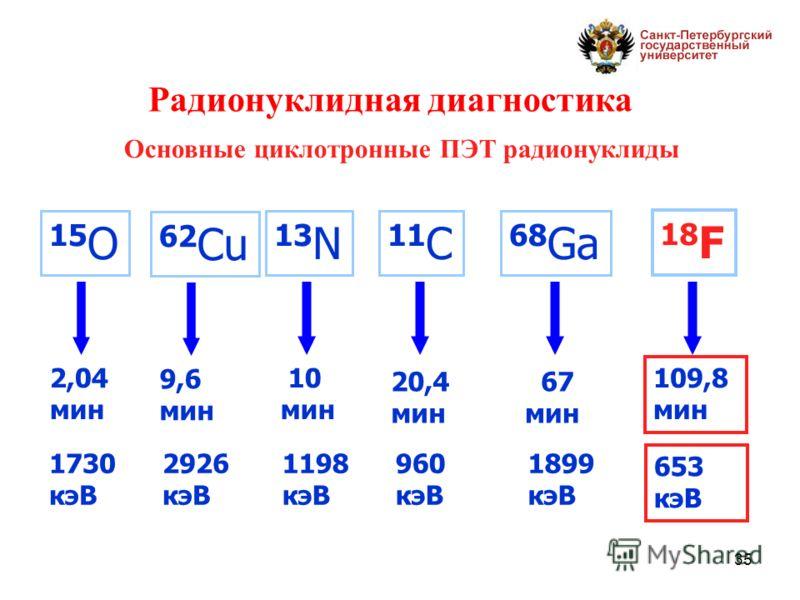 35 Основные циклотронные ПЭТ радионуклиды 15 O 13 N 11 С 18 F 2,04 мин 10 мин 109,8 мин 20,4 мин 68 Ga 67 мин 62 Cu 9,6 мин 1730 кэВ 2926 кэВ 1198 кэВ 960 кэВ 1899 кэВ 653 кэВ Радионуклидная диагностика