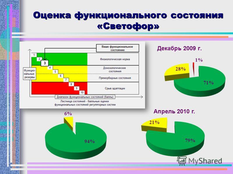 Оценка функционального состояния «Светофор» Декабрь 2009 г. Апрель 2010 г.