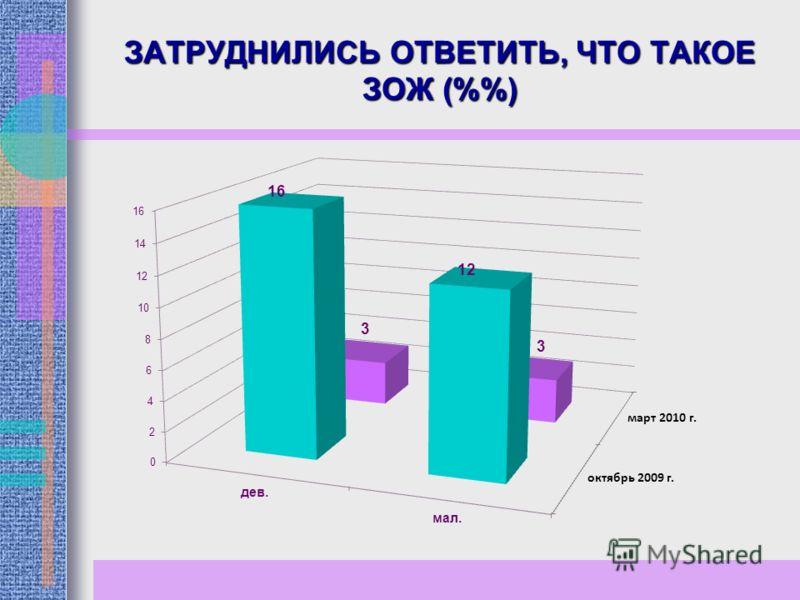ЗАТРУДНИЛИСЬ ОТВЕТИТЬ, ЧТО ТАКОЕ ЗОЖ (%)