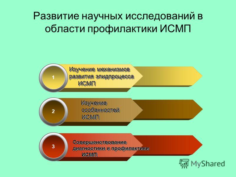 1 Изучение механизмов развития эпидпроцесса ИСМП Изучение механизмов развития эпидпроцесса ИСМП 2 Изучение особенностей ИСМП Изучение особенностей ИСМП 3 Совершенствование диагностики и профилактики ИСМП Совершенствование Развитие научных исследовани