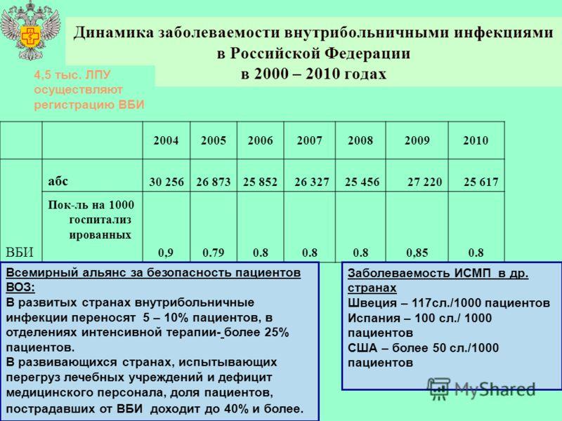 Динамика заболеваемости внутрибольничными инфекциями в Российской Федерации в 2000 – 2010 годах 2004200520062007200820092010 ВБИ абс 30 25626 87325 85226 32725 45627 22025 617 Пок-ль на 1000 госпитализ ированных 0,90.790.8 0,850.8 Заболеваемость ИСМП