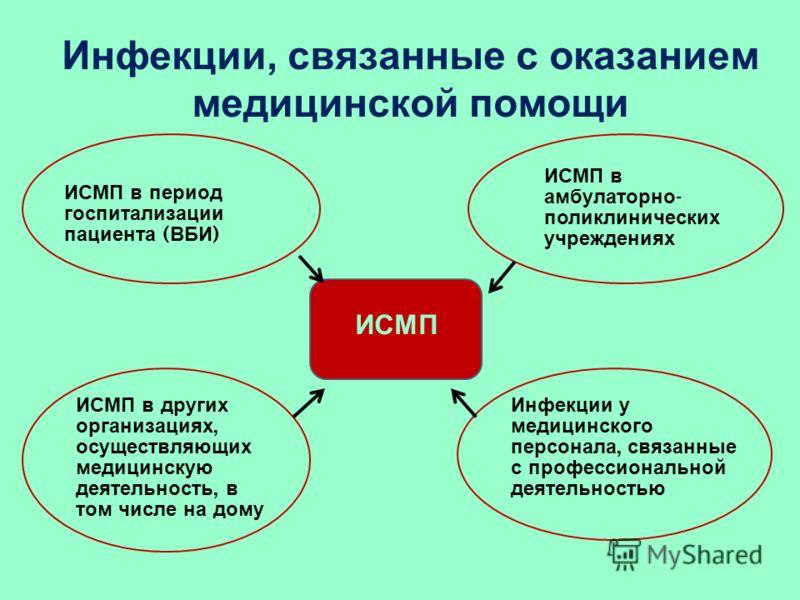 Инфекции, связанные с оказанием медицинской помощи ИСМП в других организациях, осуществляющих медицинскую деятельность, в том числе на дому ИСМП в период госпитализации пациента ( ВБИ ) ИСМП в амбулаторно - поликлинических учреждениях Инфекции у меди