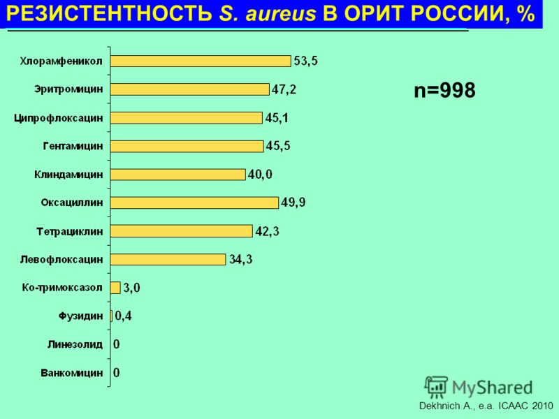 n=998 РЕЗИСТЕНТНОСТЬ S. aureus В ОРИТ РОССИИ, % n=998 Dekhnich A., e.a. ICAAC 2010