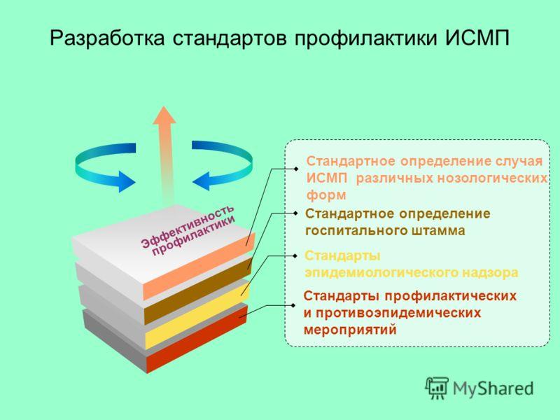 Разработка стандартов профилактики ИСМП Стандартное определение случая ИСМП различных нозологических форм Стандартное определение госпитального штамма Стандарты профилактических и противоэпидемических мероприятий Стандарты эпидемиологического надзора