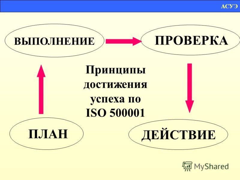 Принципы достижения успеха по ISO 500001 ПЛАН ВЫПОЛНЕНИЕ ПРОВЕРКАДЕЙСТВИЕ