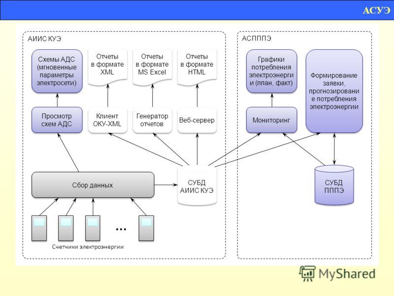 … Отчеты в формате XML Отчеты в формате XML Отчеты в формате MS Excel Отчеты в формате MS Excel Отчеты в формате HTML Отчеты в формате HTML Счетчики электроэнергии Схемы АДС (мгновенные параметры электросети) Схемы АДС (мгновенные параметры электросе