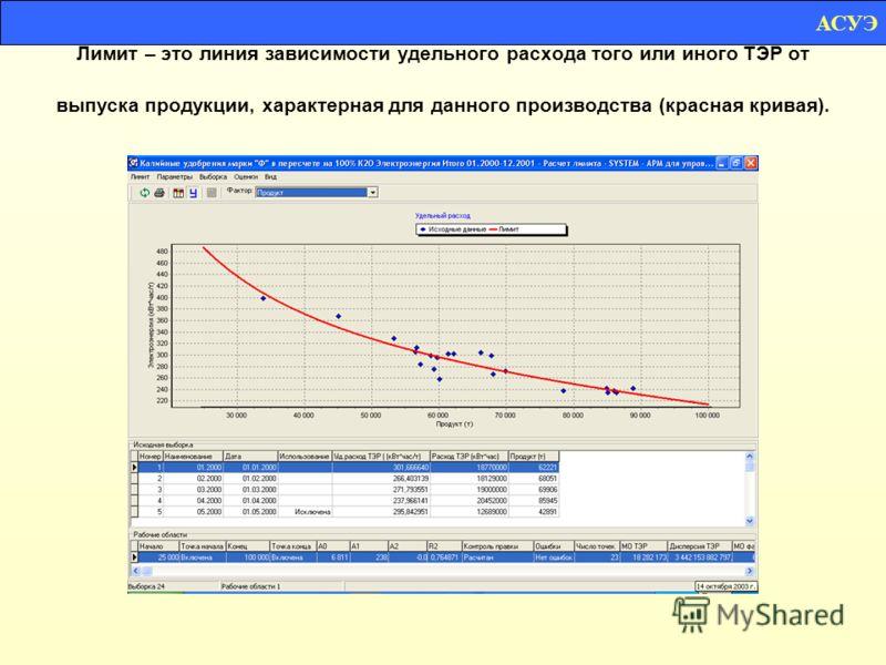 Лимит – это линия зависимости удельного расхода того или иного ТЭР от выпуска продукции, характерная для данного производства (красная кривая). АСУЭ