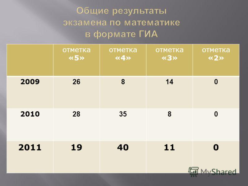 отметка «5» отметка «4» отметка «3» отметка «2» 2009 268140 2010 283580 20111940110