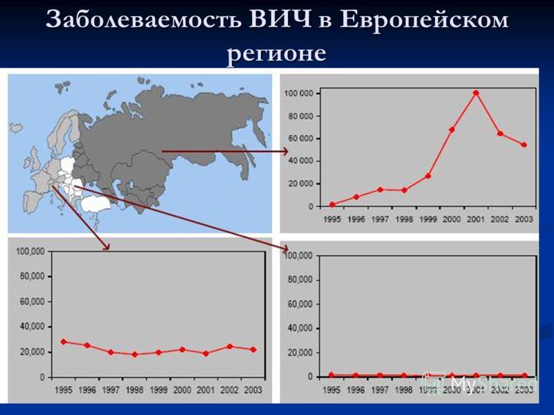 Заболеваемость ВИЧ в Европейском регионе