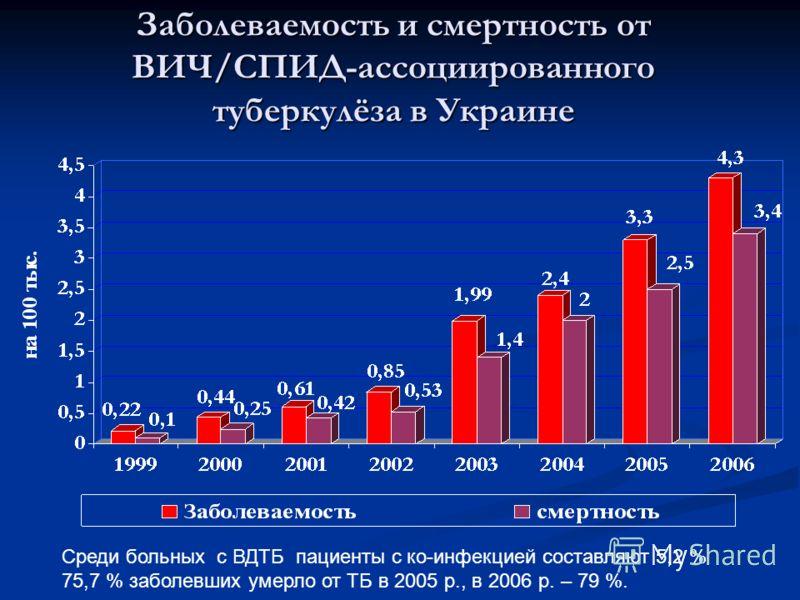 Заболеваемость и смертность от ВИЧ/СПИД-ассоциированного туберкулёза в Украине Среди больных с ВДТБ пациенты с ко-инфекцией составляют 5,2 % 75,7 % заболевших умерло от ТБ в 2005 р., в 2006 р. – 79 %.