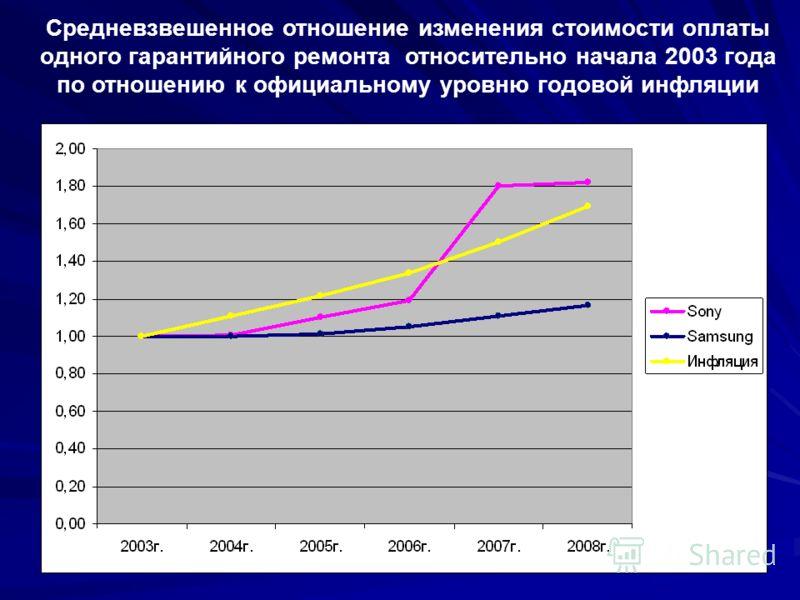 Средневзвешенное отношение изменения стоимости оплаты одного гарантийного ремонта относительно начала 2003 года по отношению к официальному уровню годовой инфляции