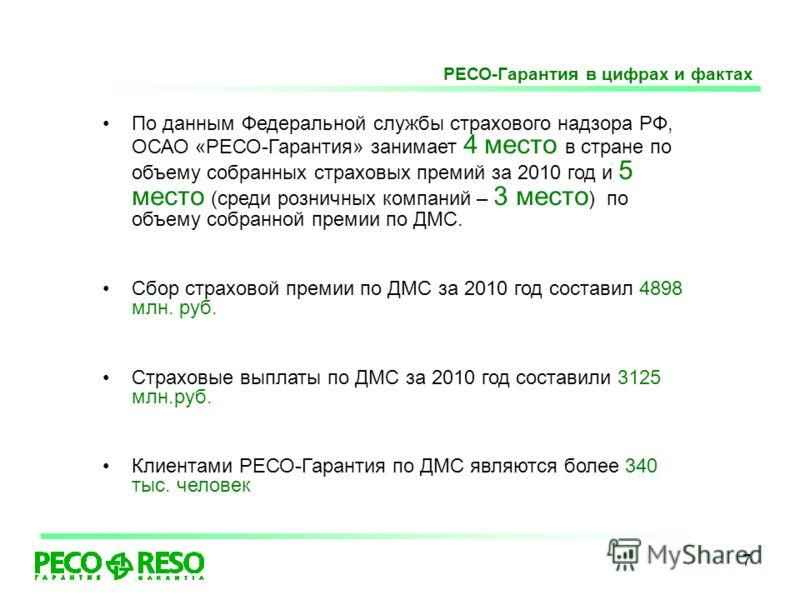7 По данным Федеральной службы страхового надзора РФ, ОСАО «РЕСО-Гарантия» занимает 4 место в стране по объему собранных страховых премий за 2010 год и 5 место (среди розничных компаний – 3 место ) по объему собранной премии по ДМС. Сбор страховой пр