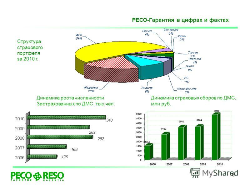 9 Структура страхового портфеля за 2010 г. РЕСО-Гарантия в цифрах и фактах Динамика страховых сборов по ДМС, млн.руб. Динамика роста численности Застрахованных по ДМС, тыс.чел.