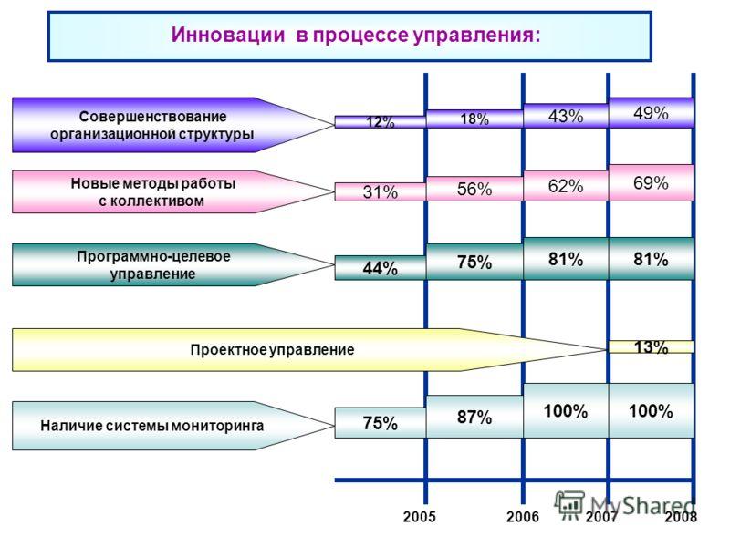 Инновации в процессе управления: 2006200520072008 12% 18% 43% 49% Совершенствование организационной структуры Новые методы работы с коллективом Программно-целевое управление Проектное управление Наличие системы мониторинга 31% 44% 75% 56% 75% 87% 62%