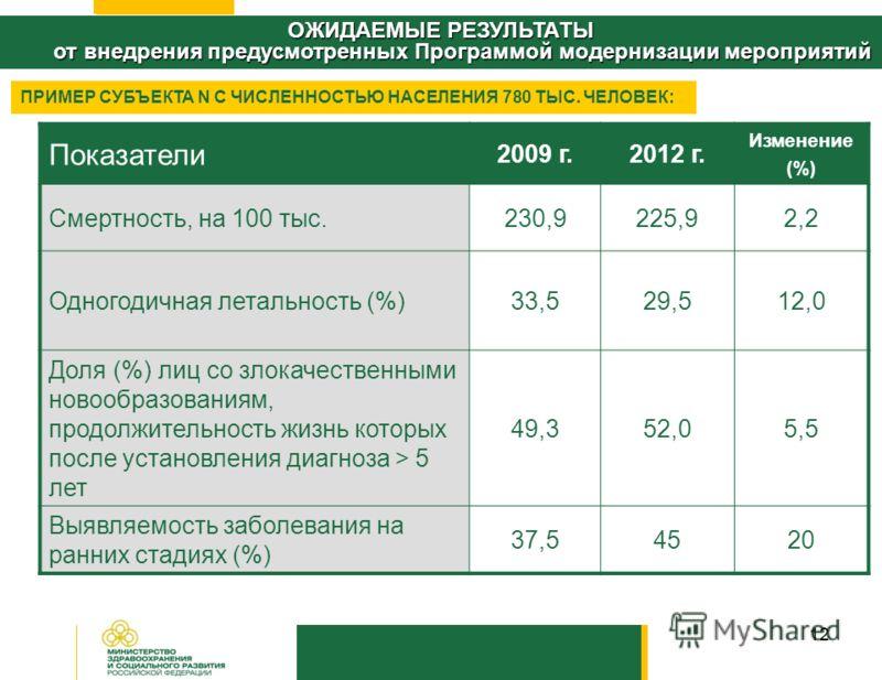 12 Показатели 2009 г.2012 г. Изменение (%) Смертность, на 100 тыс.230,9225,92,2 Одногодичная летальность (%)33,529,512,0 Доля (%) лиц со злокачественными новообразованиям, продолжительность жизнь которых после установления диагноза > 5 лет 49,352,05,