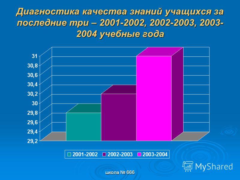 школа 666 Диагностика качества знаний учащихся за последние три – 2001-2002, 2002-2003, 2003- 2004 учебные года