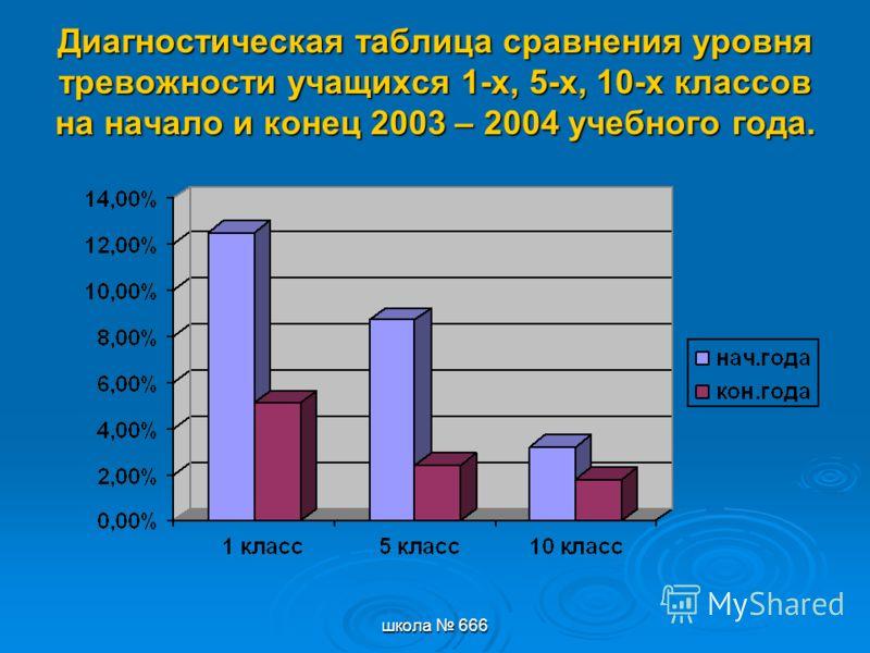 школа 666 Диагностическая таблица сравнения уровня тревожности учащихся 1-х, 5-х, 10-х классов на начало и конец 2003 – 2004 учебного года.