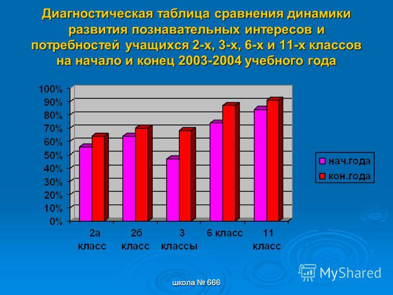 школа 666 Диагностическая таблица сравнения динамики развития познавательных интересов и потребностей учащихся 2-х, 3-х, 6-х и 11-х классов на начало и конец 2003-2004 учебного года