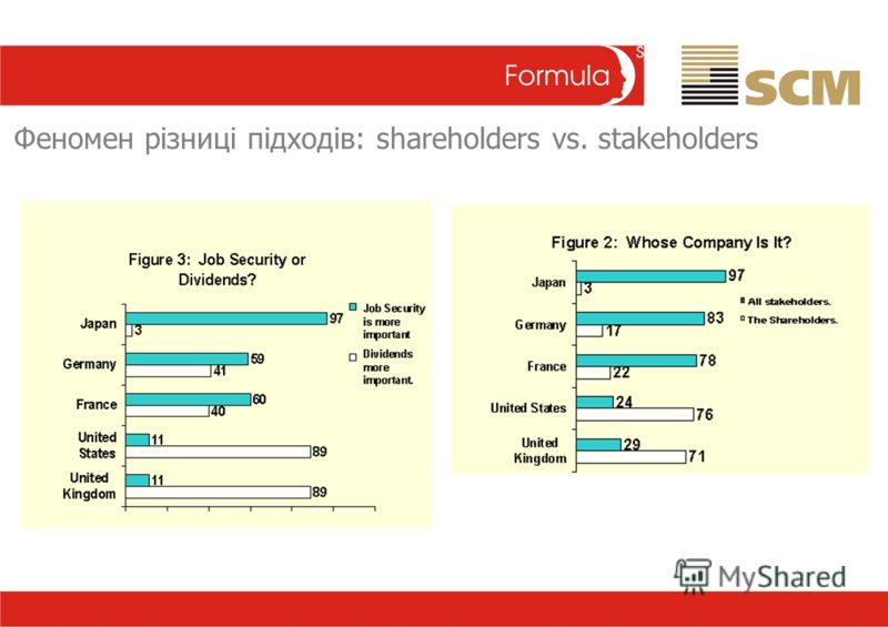 Феномен різниці підходів: shareholders vs. stakeholders