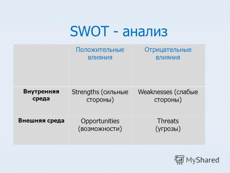 SWOT - анализ Положительные влияния Отрицательные влияния Внутренняя среда Strengths (сильные стороны) Weaknesses (слабые стороны) Внешняя среда Opportunities (возможности) Threats (угрозы)