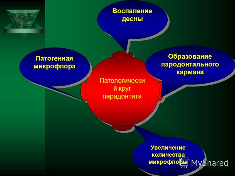 Патологически й круг парадонтита Патологически й круг парадонтита Патогенная микрофлора Воспаление десны Образование пародонтального кармана Увеличение количества микрофлоры