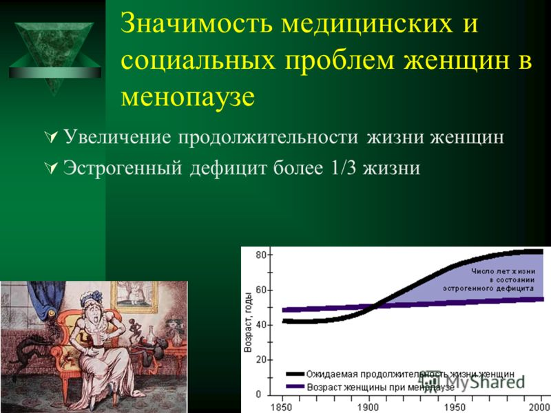 Значимость медицинских и социальных проблем женщин в менопаузе Увеличение продолжительности жизни женщин Эстрогенный дефицит более 1/3 жизни