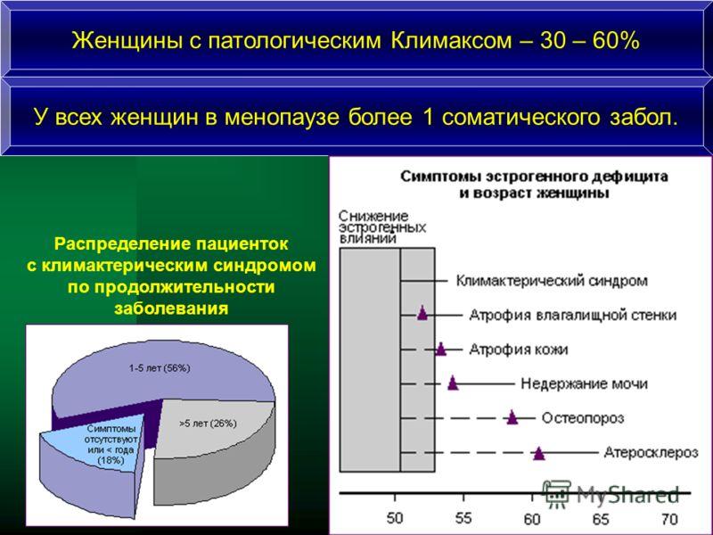 Распределение пациенток с климактерическим синдромом по продолжительности заболевания Женщины с патологическим Климаксом – 30 – 60% У всех женщин в менопаузе более 1 соматического забол.